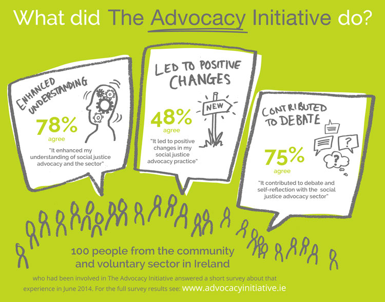 What did the advocacy initiative do? - Infographic